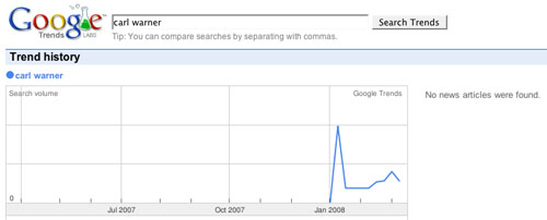google trends carl warner